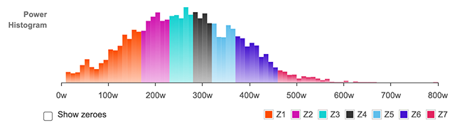 Power histogram